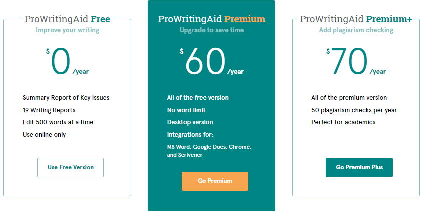 ProwritingAid Coupons
